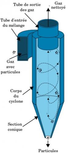 cyclonique,poussières,filtres,aspirateur
